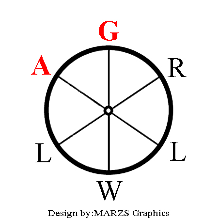 Pizza - Success Wheel Image letters AG